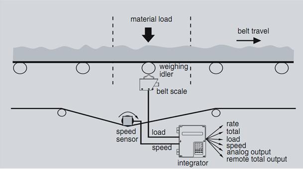 Mô hình Belt Scale của SIEMENS