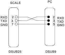 Mô tả chân Kết nối cân và máy tính